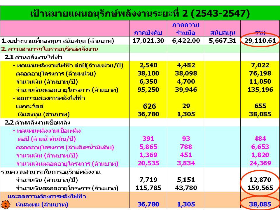 เป้าหมายแผนอนุรักษ์พลังงานระยะที่ 2 (2543-2547)