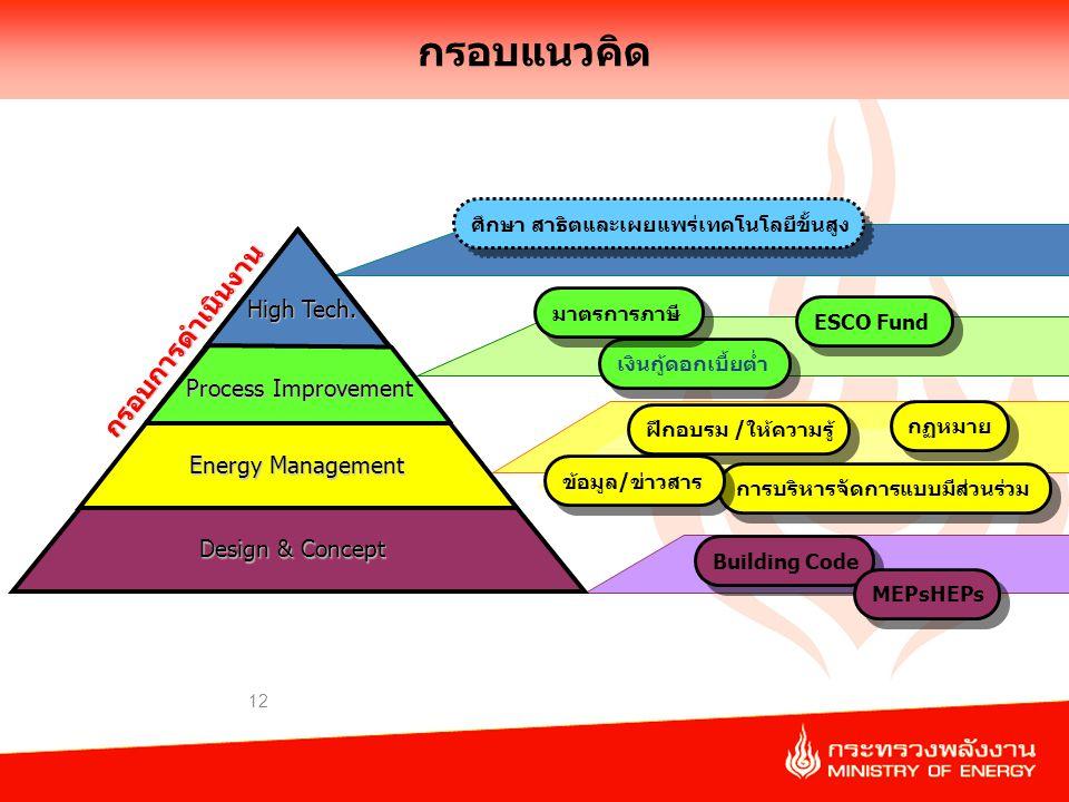 กรอบแนวคิด กรอบการดำเนินงาน High Tech. Process Improvement