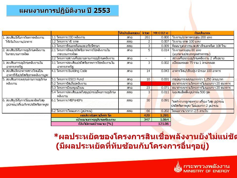 แผนงานการปฏิบัติงาน ปี 2553
