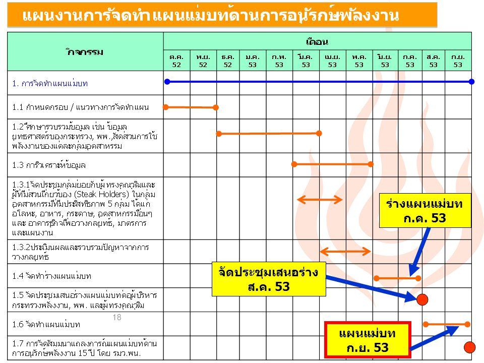ร่างแผนแม่บท ก.ค. 53 จัดประชุมเสนอร่าง ส.ค. 53 แผนแม่บท ก.ย. 53
