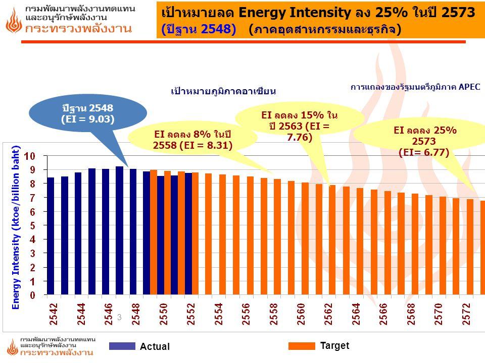 เป้าหมายลด Energy Intensity ลง 25% ในปี 2573 (ปีฐาน 2548) (ภาคอุตสาหกรรมและธุรกิจ)