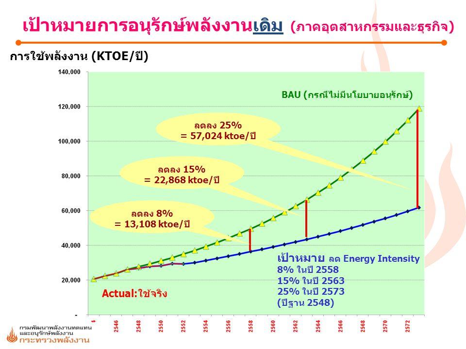 การใช้พลังงาน (KTOE/ปี)