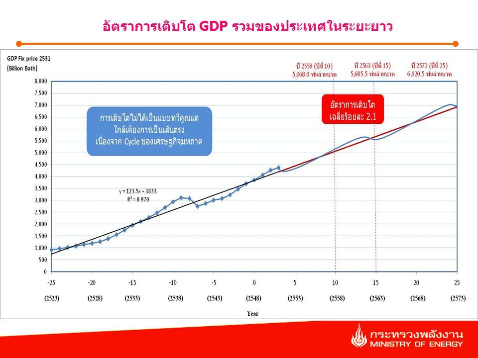 อัตราการเติบโต GDP รวมของประเทศในระยะยาว