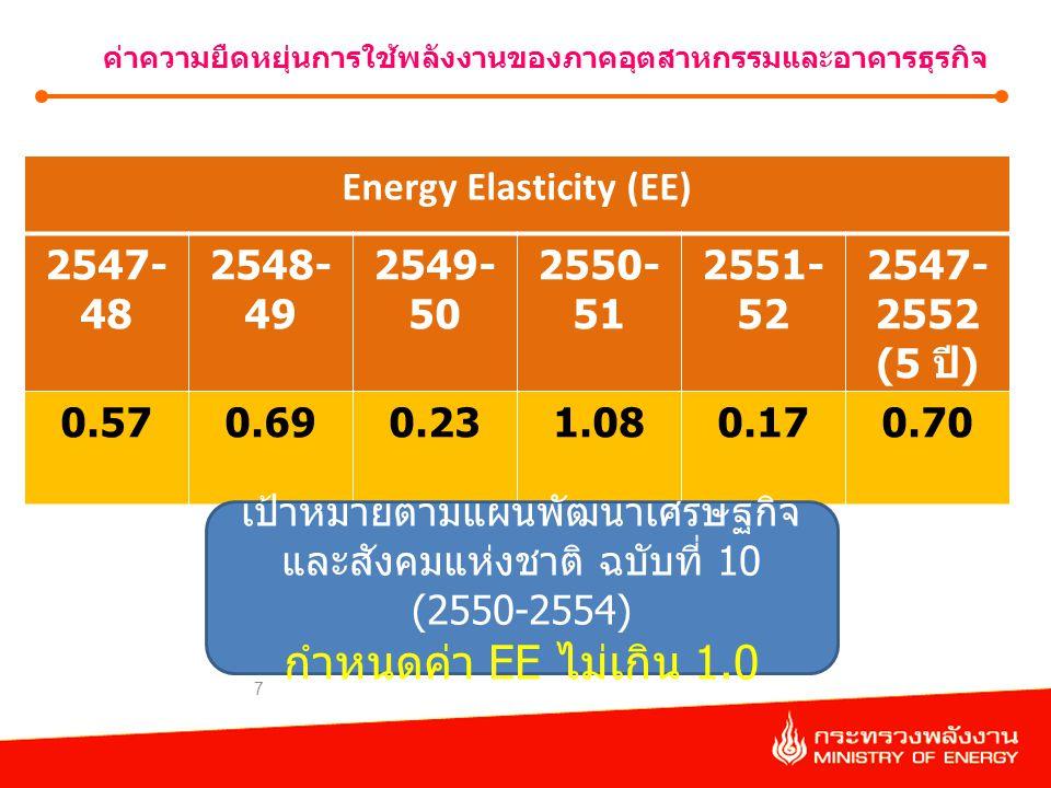 กำหนดค่า EE ไม่เกิน 1.0 Energy Elasticity (EE) 2547-48 2548-49 2549-50