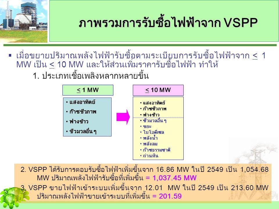 ภาพรวมการรับซื้อไฟฟ้าจาก VSPP