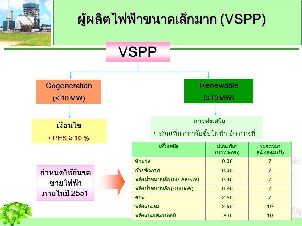 ผู้ผลิตไฟฟ้าขนาดเล็กมาก (VSPP)
