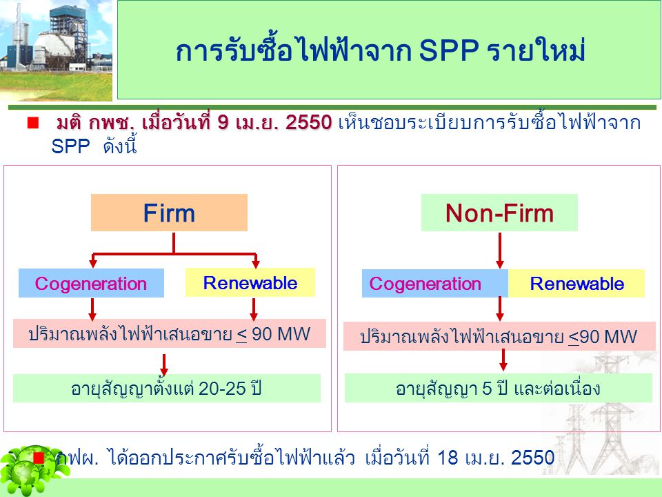 การรับซื้อไฟฟ้าจาก SPP รายใหม่