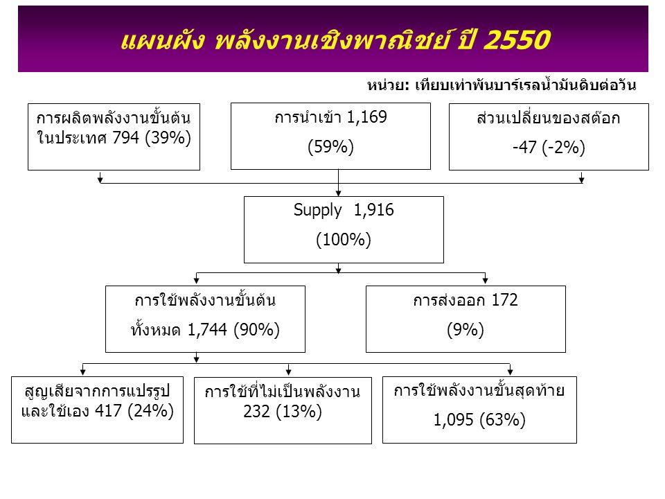 แผนผัง พลังงานเชิงพาณิชย์ ปี 2550
