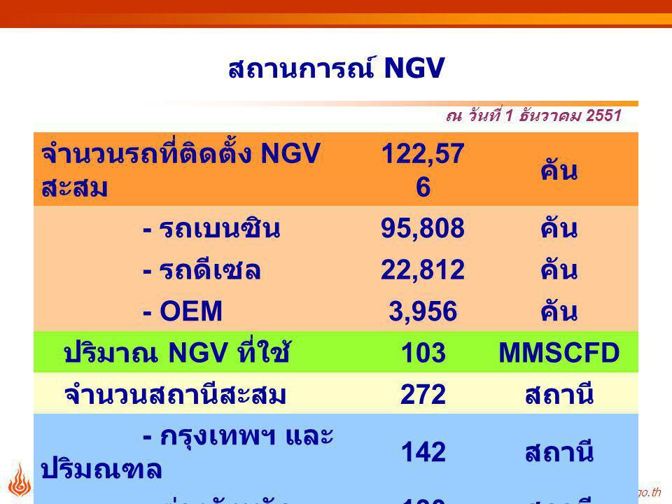 จำนวนรถที่ติดตั้ง NGV สะสม 122,576 คัน - รถเบนซิน 95,808 - รถดีเซล