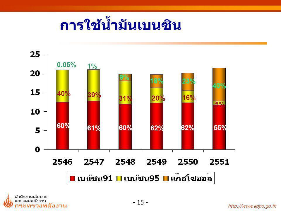 การใช้น้ำมันเบนซิน 0.05% 1% 9% 18% 23% 40% 40% 39% 31% 20% 16% 5% 60%