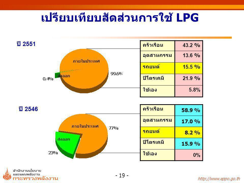 เปรียบเทียบสัดส่วนการใช้ LPG