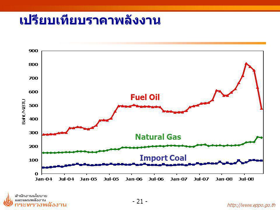 เปรียบเทียบราคาพลังงาน