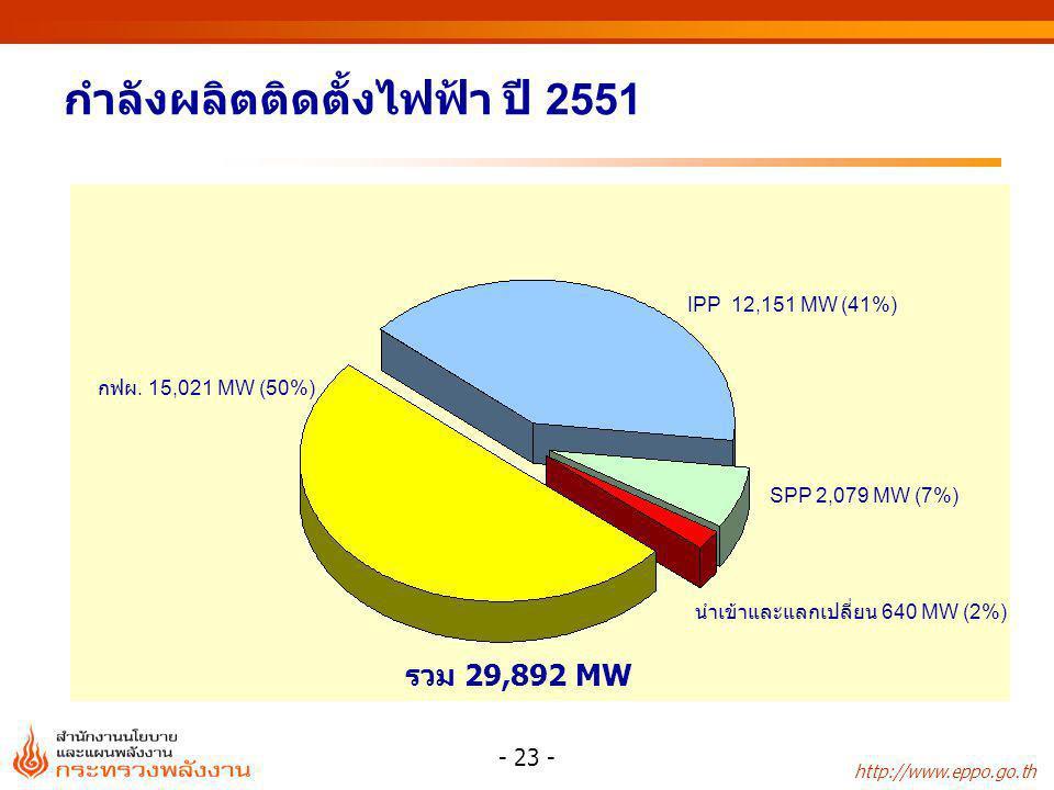 กำลังผลิตติดตั้งไฟฟ้า ปี 2551