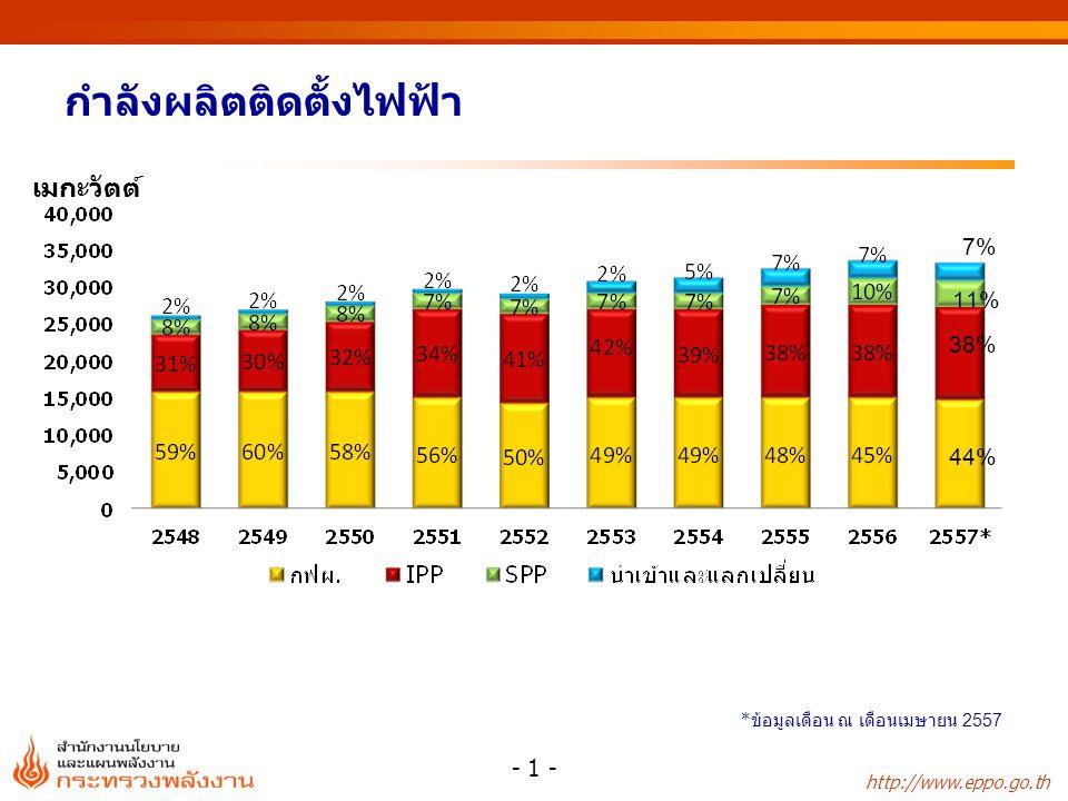 กำลังผลิตติดตั้งไฟฟ้า ณ เดือนเมษายน 2557