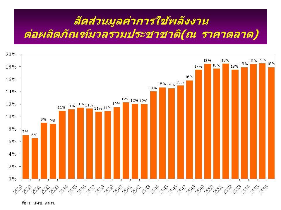 สัดส่วนมูลค่าการใช้พลังงาน ต่อผลิตภัณฑ์มวลรวมประชาชาติ(ณ ราคาตลาด)