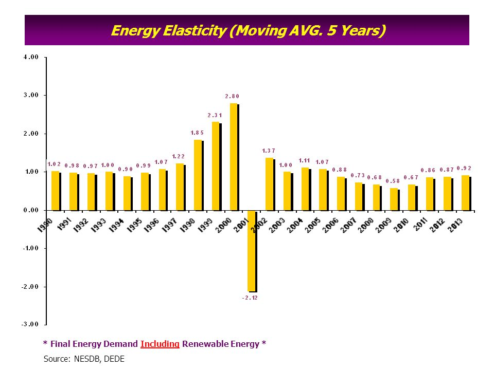 Energy Elasticity (Moving AVG. 5 Years)