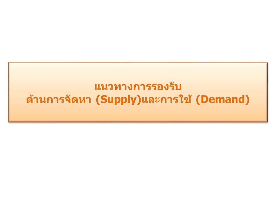 ด้านการจัดหา (Supply)และการใช้ (Demand)