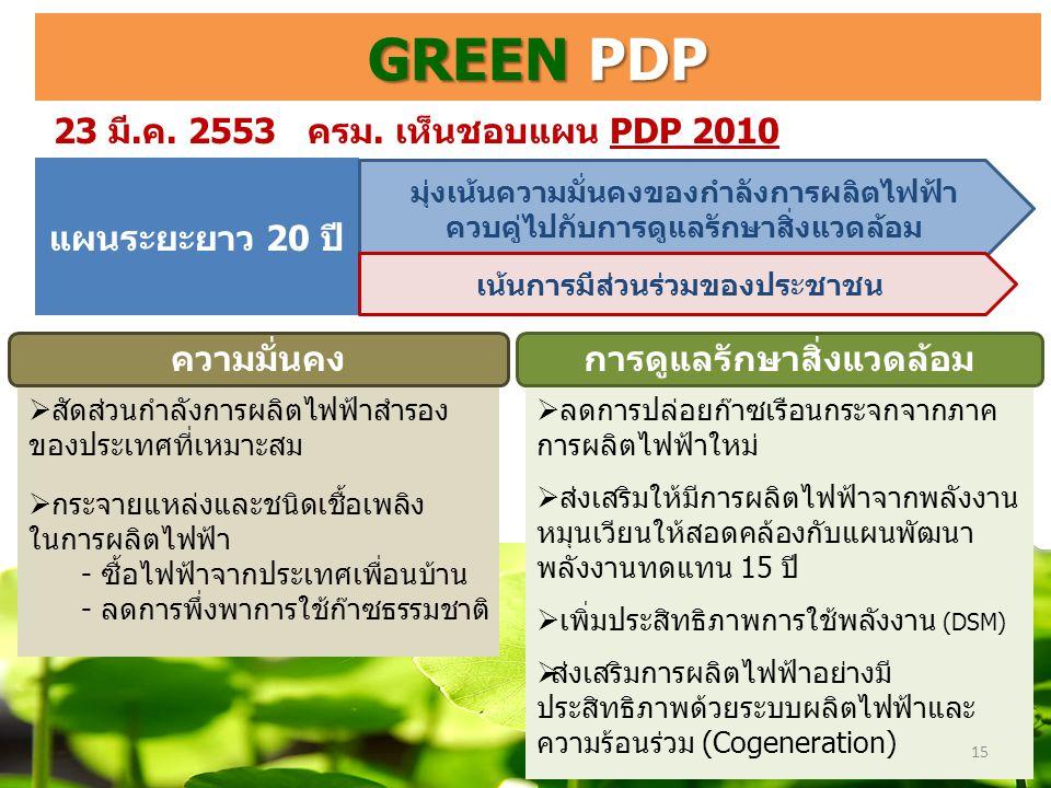 GREEN PDP 23 มี.ค. 2553 ครม. เห็นชอบแผน PDP 2010 แผนระยะยาว 20 ปี