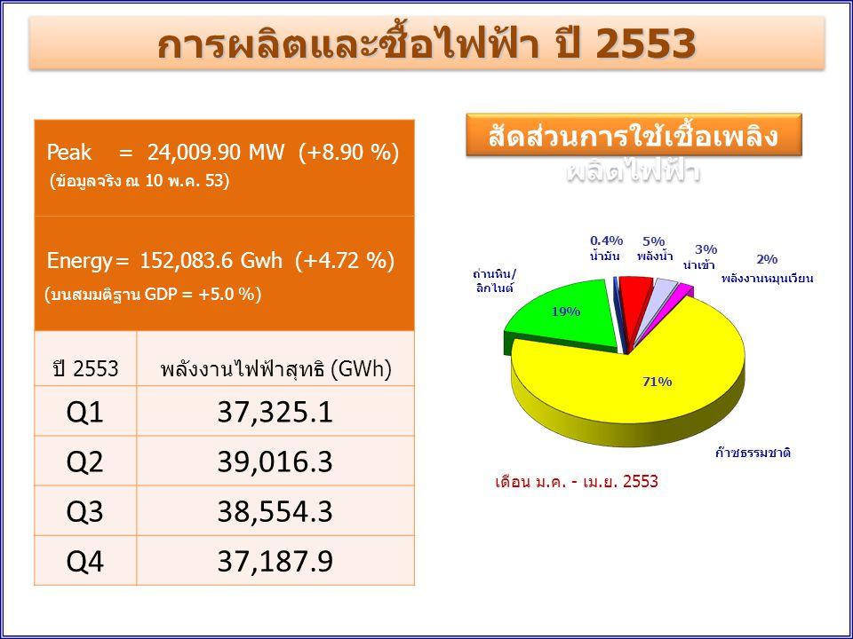 การผลิตและซื้อไฟฟ้า ปี 2553 สัดส่วนการใช้เชื้อเพลิงผลิตไฟฟ้า