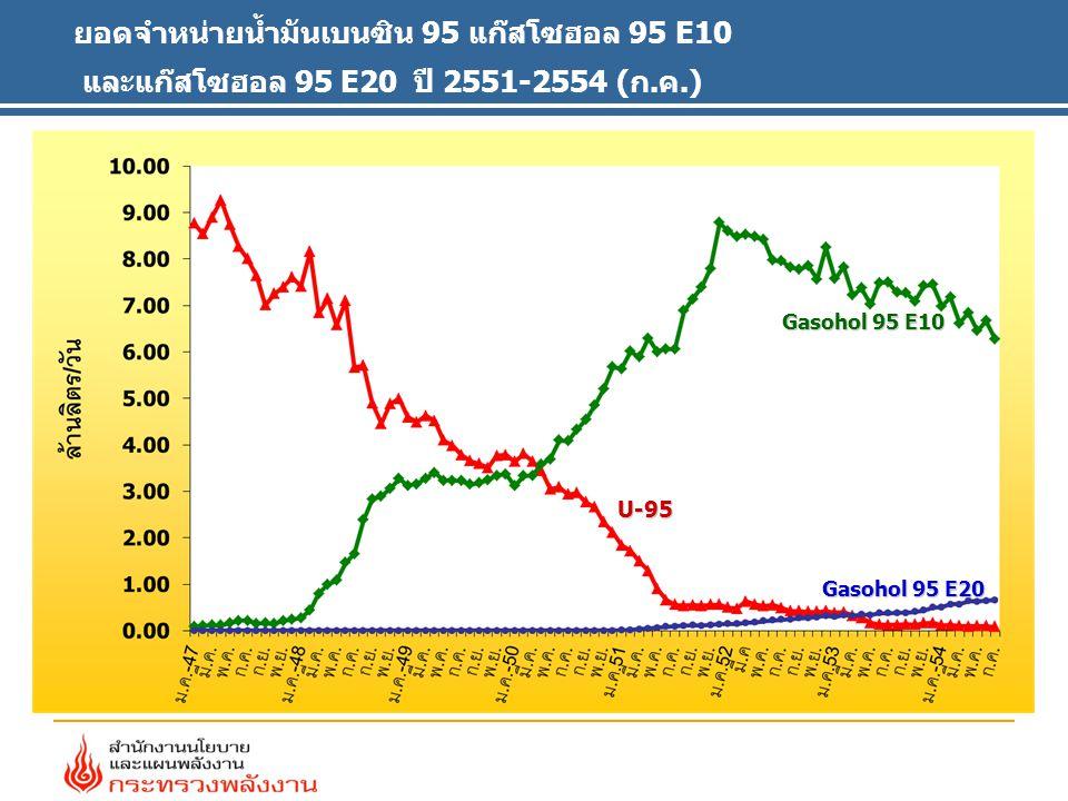 ยอดจำหน่ายน้ำมันเบนซิน 95 แก๊สโซฮอล 95 E10 และแก๊สโซฮอล 95 E20 ปี 2551-2554 (ก.ค.)