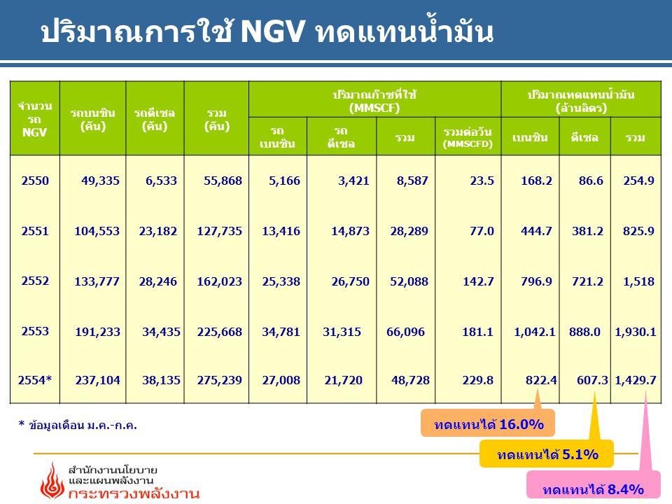 ปริมาณการใช้ NGV ทดแทนน้ำมัน