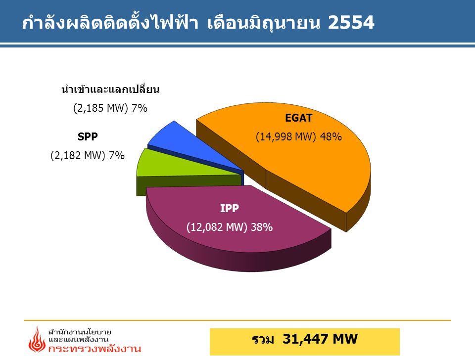 กำลังผลิตติดตั้งไฟฟ้า เดือนมิถุนายน 2554
