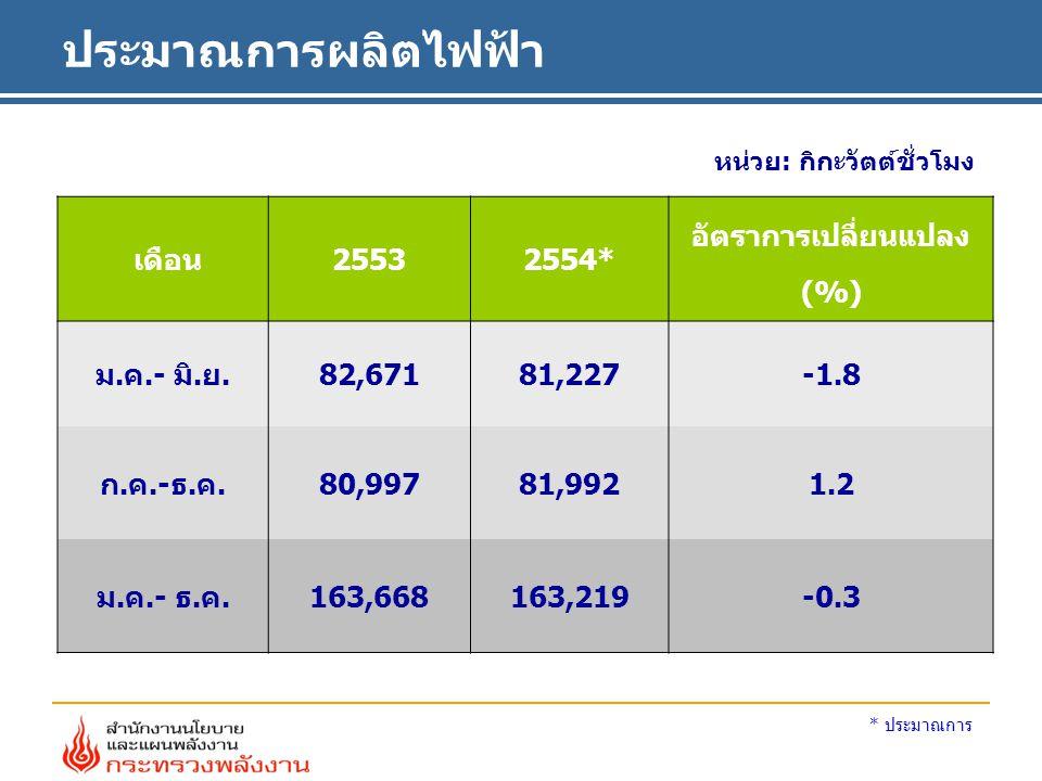 อัตราการเปลี่ยนแปลง (%)