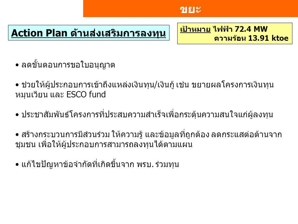 ขยะ Action Plan ด้านส่งเสริมการลงทุน ลดขั้นตอนการขอใบอนุญาต