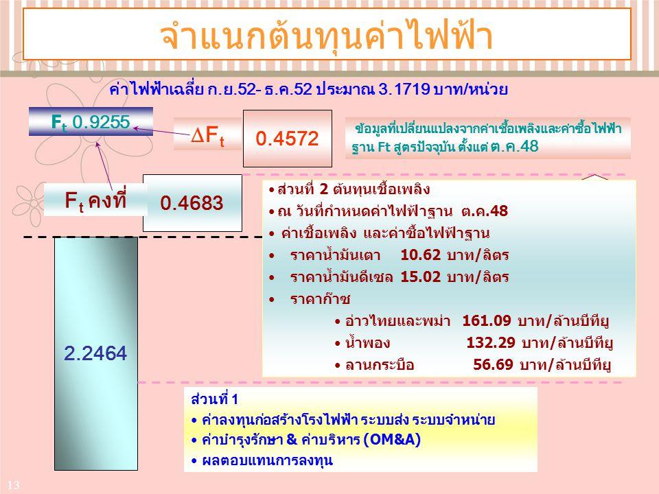ค่าไฟฟ้าเฉลี่ย ก.ย.52- ธ.ค.52 ประมาณ 3.1719 บาท/หน่วย