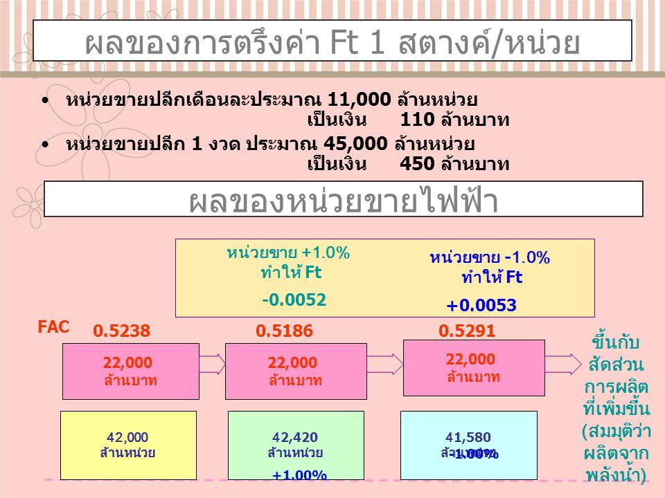 ผลของการตรึงค่า Ft 1 สตางค์/หน่วย