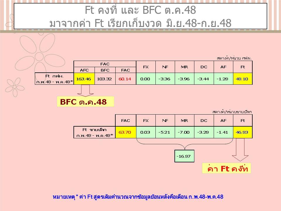 Ft คงที่ และ BFC ต.ค.48 มาจากค่า Ft เรียกเก็บงวด มิ.ย.48-ก.ย.48