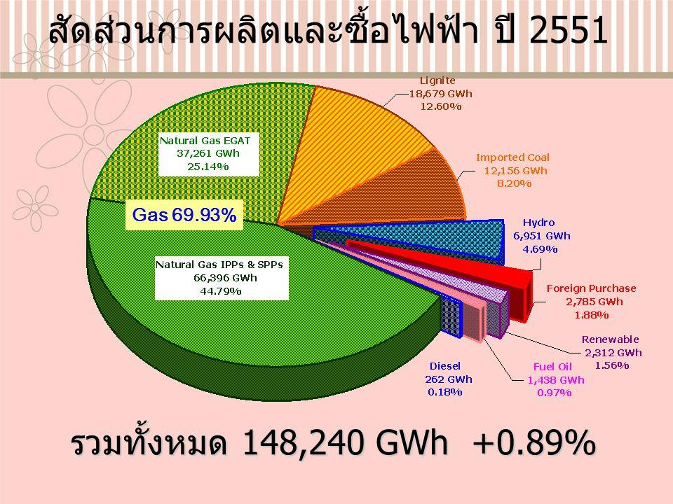 สัดส่วนการผลิตและซื้อไฟฟ้า ปี 2551