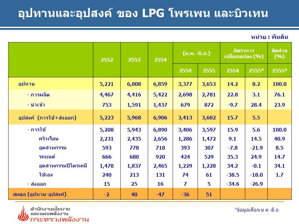 อุปทานและอุปสงค์ ของ LPG โพรเพน และบิวเทน