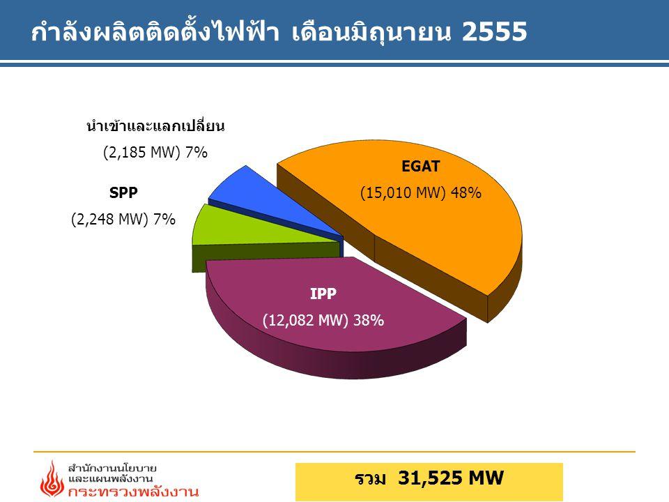 กำลังผลิตติดตั้งไฟฟ้า เดือนมิถุนายน 2555