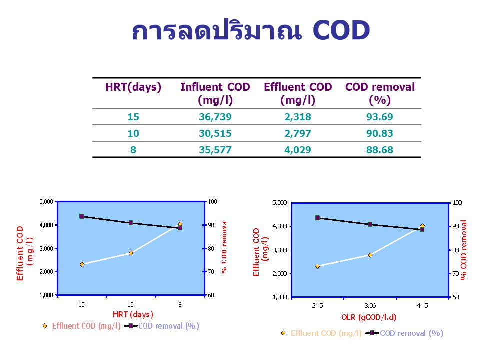การลดปริมาณ COD HRT(days) Influent COD (mg/l) Effluent COD (mg/l)