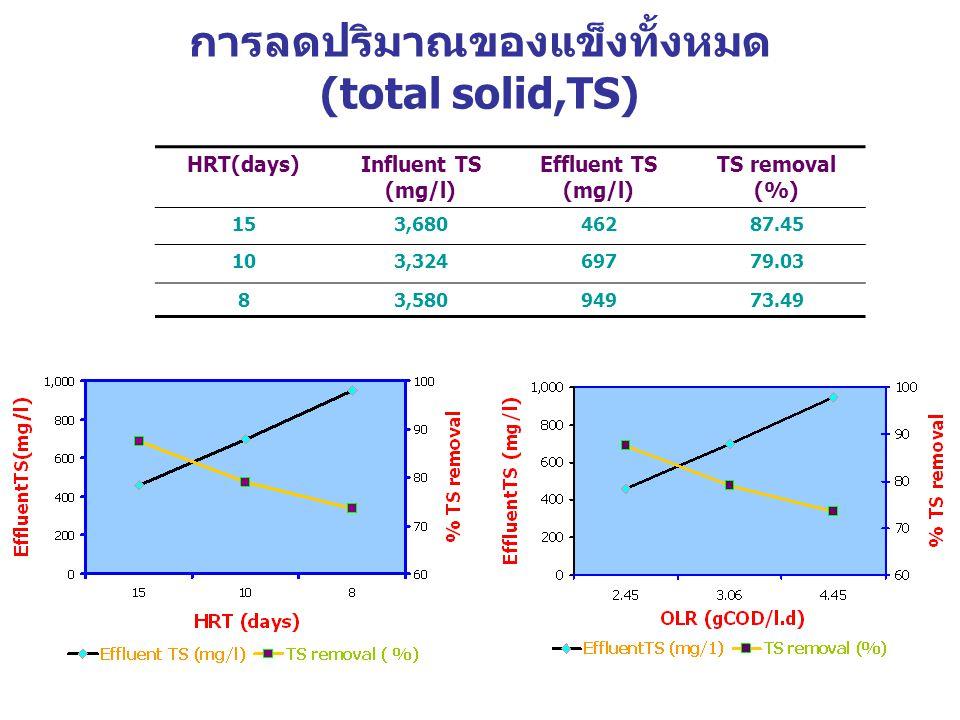 การลดปริมาณของแข็งทั้งหมด (total solid,TS)