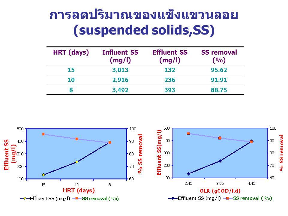การลดปริมาณของแข็งแขวนลอย (suspended solids,SS)