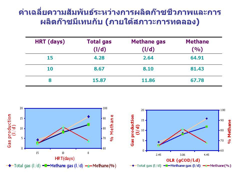 ค่าเฉลี่ยความสัมพันธ์ระหว่างการผลิตก๊าซชีวภาพและการผลิตก๊าซมีเทนกับ (ภายใต้สภาวะการทดลอง)