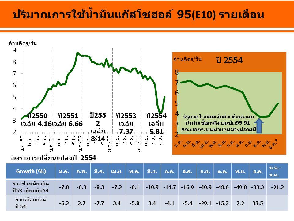 ปริมาณการใช้น้ำมันแก๊สโซฮอล์ 95(E10) รายเดือน