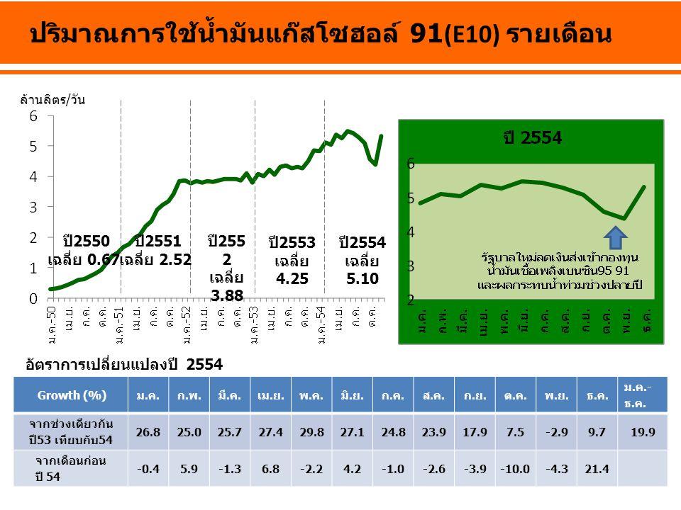 ปริมาณการใช้น้ำมันแก๊สโซฮอล์ 91(E10) รายเดือน