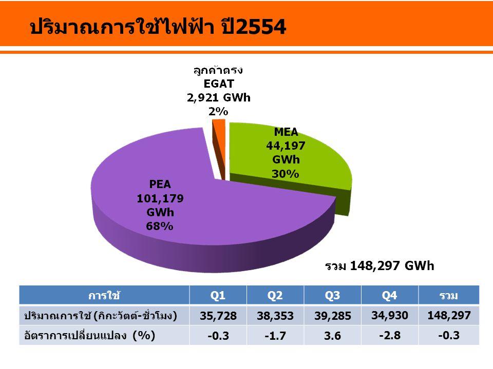 ปริมาณการใช้ไฟฟ้า ปี2554 รวม 148,297 GWh การใช้ Q1 Q2 Q3 Q4 รวม 35,728