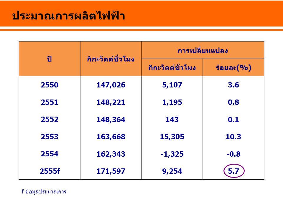 ประมาณการผลิตไฟฟ้า ปี กิกะวัตต์ชั่วโมง การเปลี่ยนแปลง ร้อยละ(%) 2550