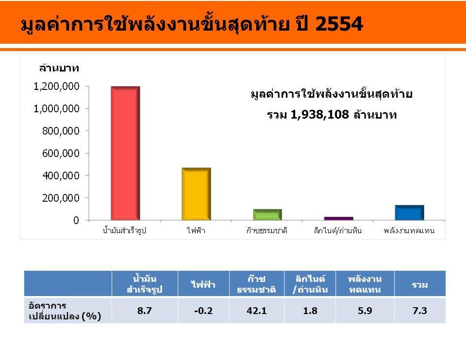 มูลค่าการใช้พลังงานขั้นสุดท้าย ปี 2554