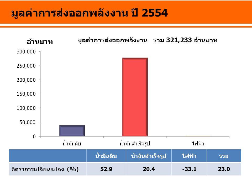 มูลค่าการส่งออกพลังงาน ปี 2554
