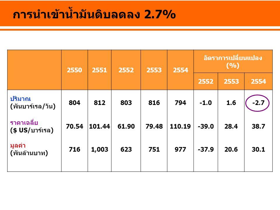 การนำเข้าน้ำมันดิบลดลง 2.7%