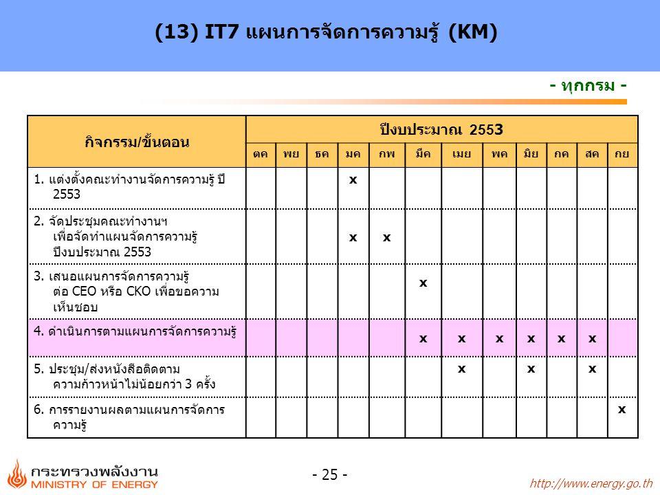 (13) IT7 แผนการจัดการความรู้ (KM)
