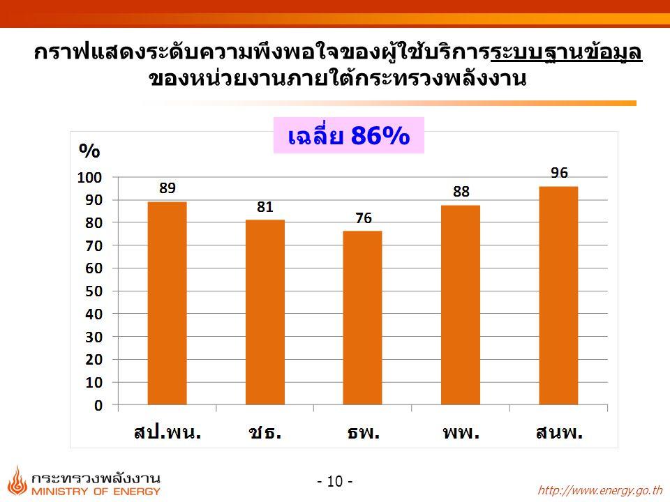กราฟแสดงระดับความพึงพอใจของผู้ใช้บริการระบบฐานข้อมูลของหน่วยงานภายใต้กระทรวงพลังงาน