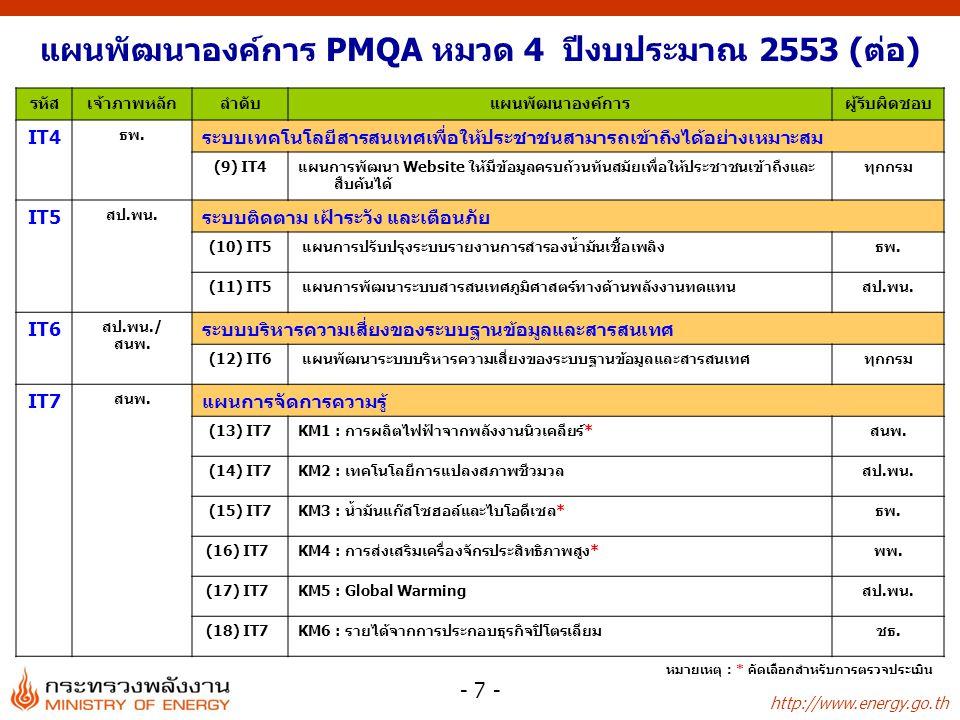 แผนพัฒนาองค์การ PMQA หมวด 4 ปีงบประมาณ 2553 (ต่อ)