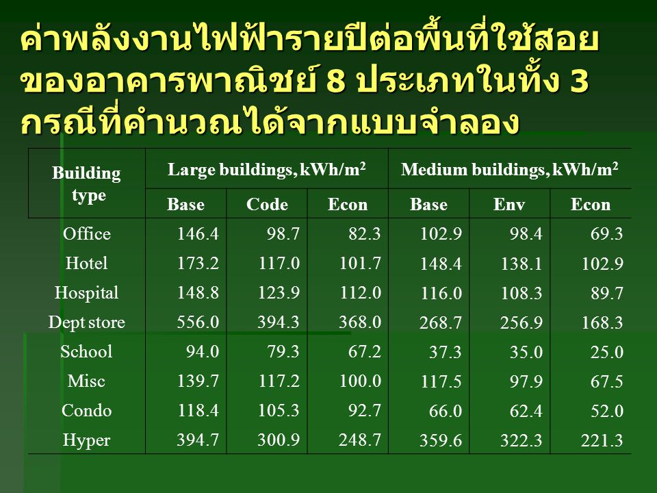 Medium buildings, kWh/m2