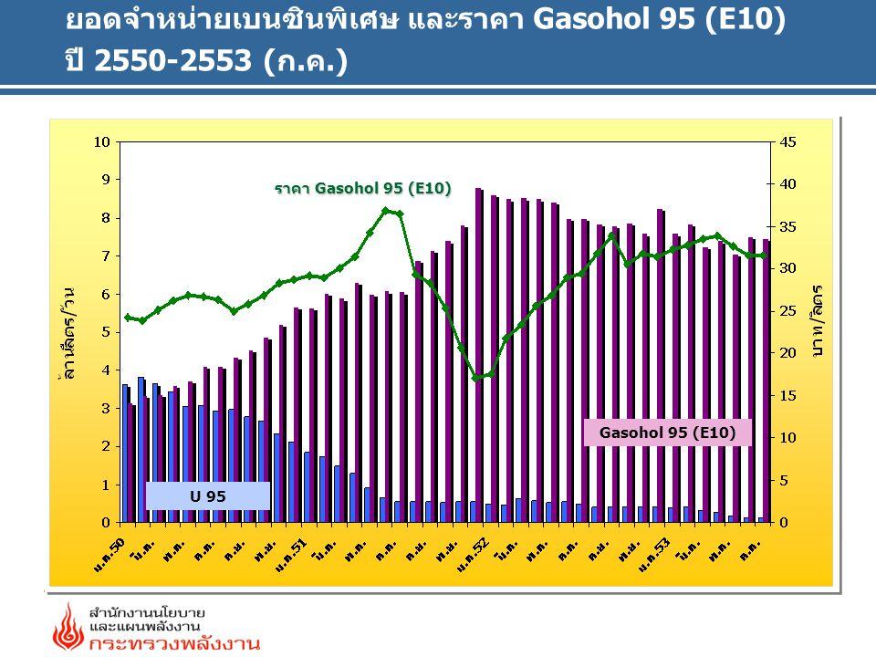 ยอดจำหน่ายเบนซินพิเศษ และราคา Gasohol 95 (E10) ปี 2550-2553 (ก.ค.)